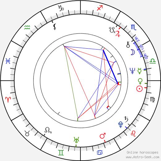 Richard James Ashworth день рождения гороскоп, Richard James Ashworth Натальная карта онлайн