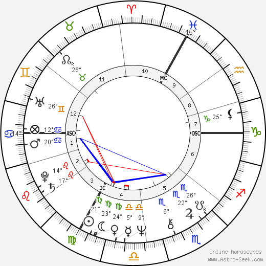 Roger Knobelspiess birth chart, biography, wikipedia 2019, 2020