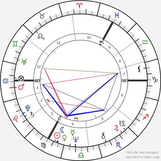 Roger Knobelspiess astro natal birth chart, Roger Knobelspiess horoscope, astrology