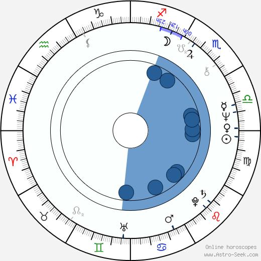 Salvatore Maira wikipedia, horoscope, astrology, instagram