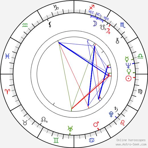 Salvatore Maira astro natal birth chart, Salvatore Maira horoscope, astrology