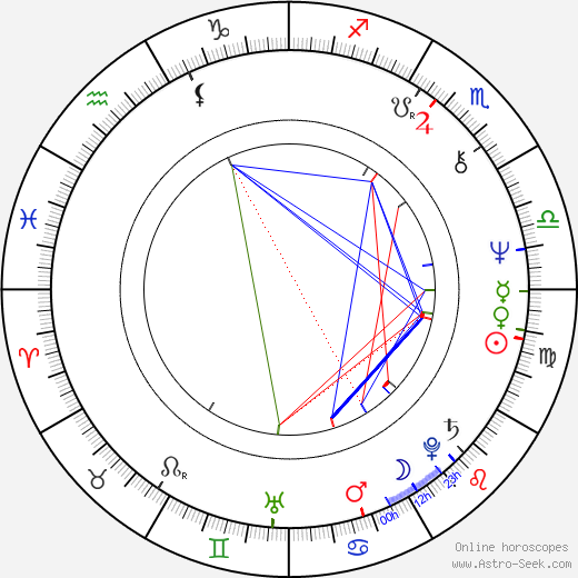 Sjarel Branckaerts astro natal birth chart, Sjarel Branckaerts horoscope, astrology