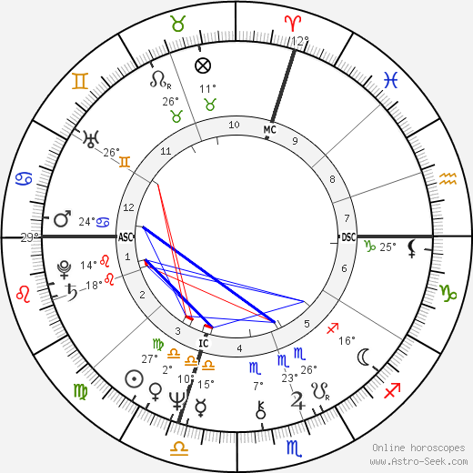 Stephen King birth chart, biography, wikipedia 2018, 2019