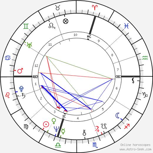 Stephen King astro natal birth chart, Stephen King horoscope, astrology