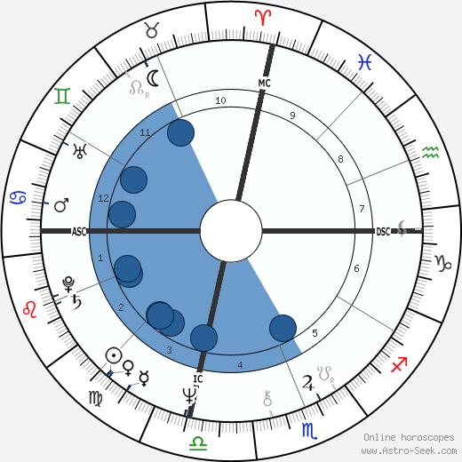 Sylvester wikipedia, horoscope, astrology, instagram