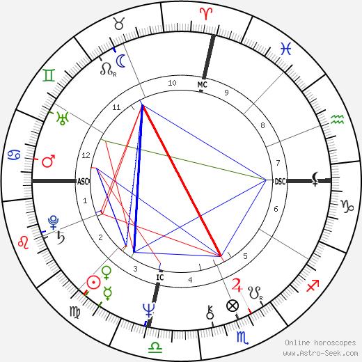 Сильвестр (имя) Sylvester день рождения гороскоп, Sylvester Натальная карта онлайн