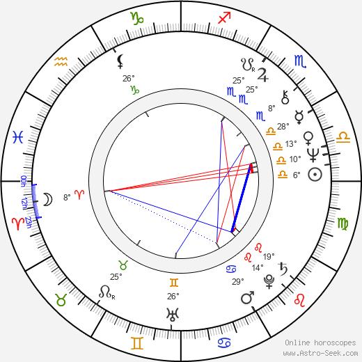 Sylvia Turbová birth chart, biography, wikipedia 2019, 2020