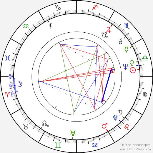 Sylvia Turbová astro natal birth chart, Sylvia Turbová horoscope, astrology