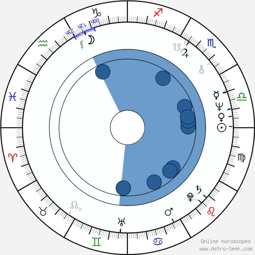 Tamás Mihály wikipedia, horoscope, astrology, instagram