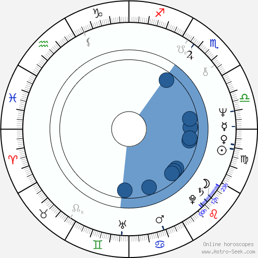 Tommy Wilson-O'Brien horoscope, astrology, sign, zodiac, date of birth, instagram