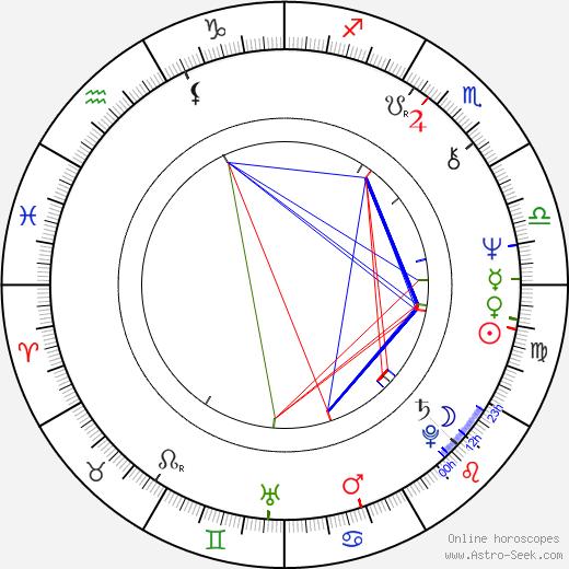 Tommy Wilson-O'Brien birth chart, Tommy Wilson-O'Brien astro natal horoscope, astrology