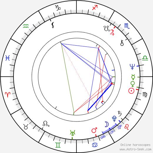 Visarion Alexa birth chart, Visarion Alexa astro natal horoscope, astrology