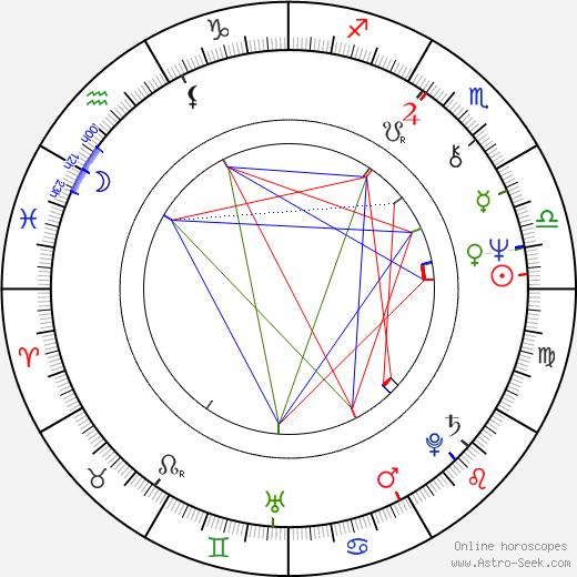 Vyacheslav Maksakov tema natale, oroscopo, Vyacheslav Maksakov oroscopi gratuiti, astrologia