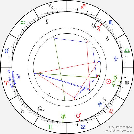 Zbigniew Kaminski astro natal birth chart, Zbigniew Kaminski horoscope, astrology
