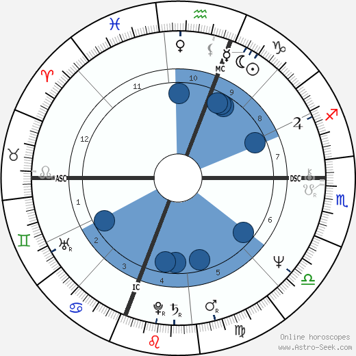 Al Berto wikipedia, horoscope, astrology, instagram
