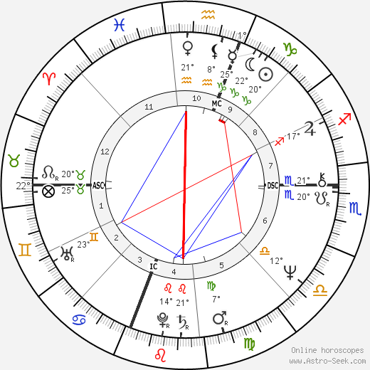 Al Berto birth chart, biography, wikipedia 2018, 2019
