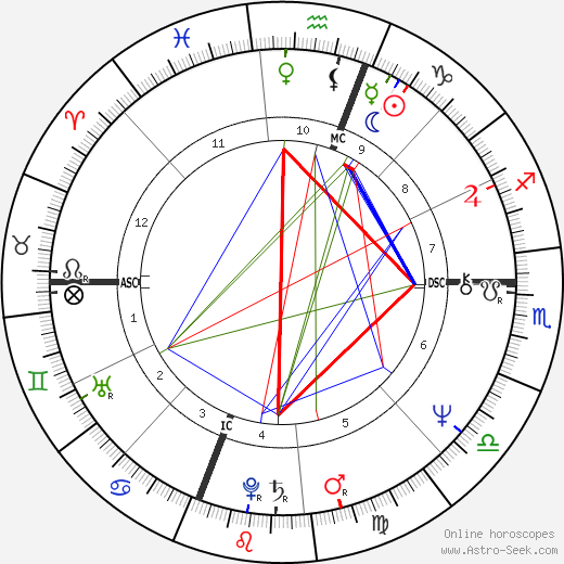 Al Berto astro natal birth chart, Al Berto horoscope, astrology