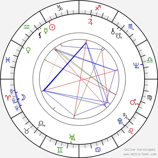 Alberto Marín tema natale, oroscopo, Alberto Marín oroscopi gratuiti, astrologia