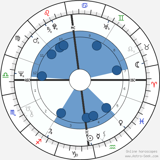Anatoly Shcharansky wikipedia, horoscope, astrology, instagram