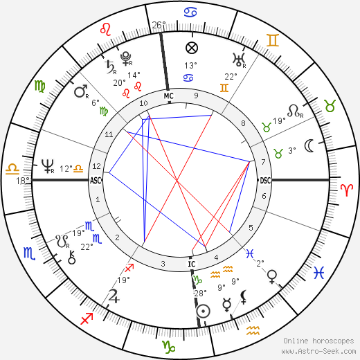 Anatoly Shcharansky birth chart, biography, wikipedia 2018, 2019