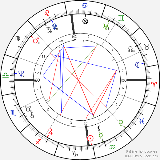 Anatoly Shcharansky astro natal birth chart, Anatoly Shcharansky horoscope, astrology