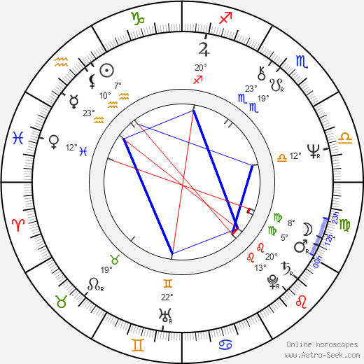 András Kern birth chart, biography, wikipedia 2019, 2020