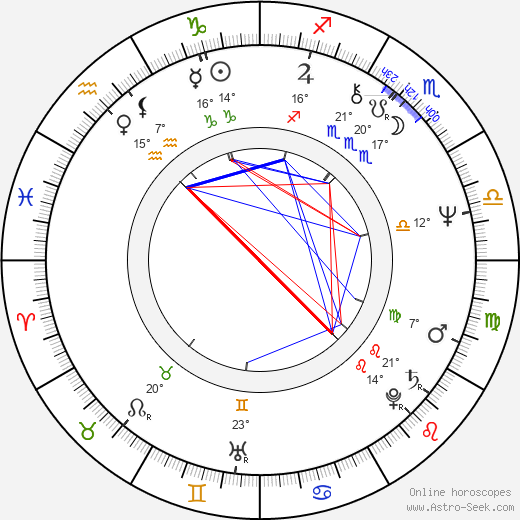 Andrey Malyukov birth chart, biography, wikipedia 2019, 2020