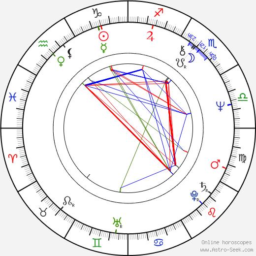 Andrey Malyukov birth chart, Andrey Malyukov astro natal horoscope, astrology