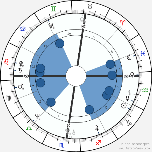 Andy Jones wikipedia, horoscope, astrology, instagram