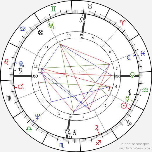 Andy Jones astro natal birth chart, Andy Jones horoscope, astrology