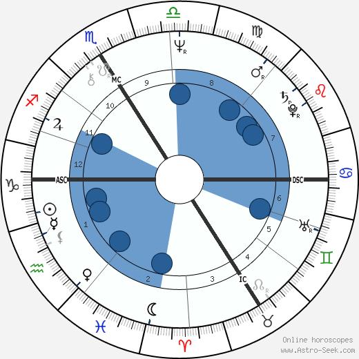 Anne Queffélec wikipedia, horoscope, astrology, instagram