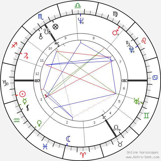 Анн Кеффелек Anne Queffélec день рождения гороскоп, Anne Queffélec Натальная карта онлайн