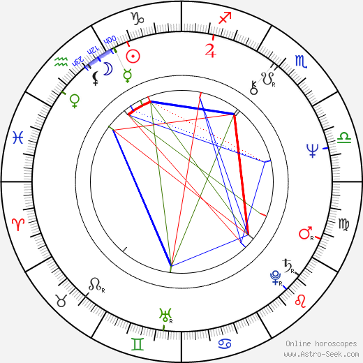 Anthony Andrews astro natal birth chart, Anthony Andrews horoscope, astrology
