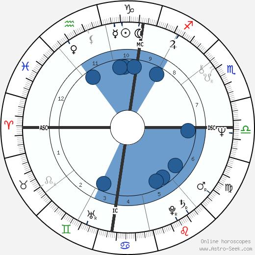 Bernard Thévenet wikipedia, horoscope, astrology, instagram