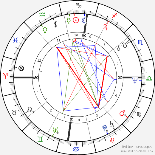 Bernard Thévenet tema natale, oroscopo, Bernard Thévenet oroscopi gratuiti, astrologia
