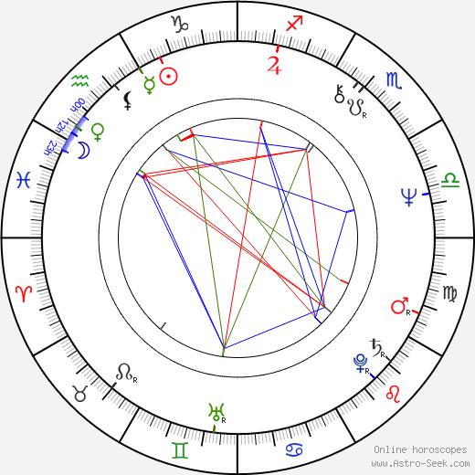 Birgitta Lindström astro natal birth chart, Birgitta Lindström horoscope, astrology