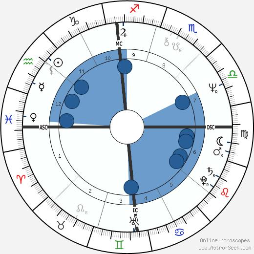 Bobbi-Jo Williams wikipedia, horoscope, astrology, instagram