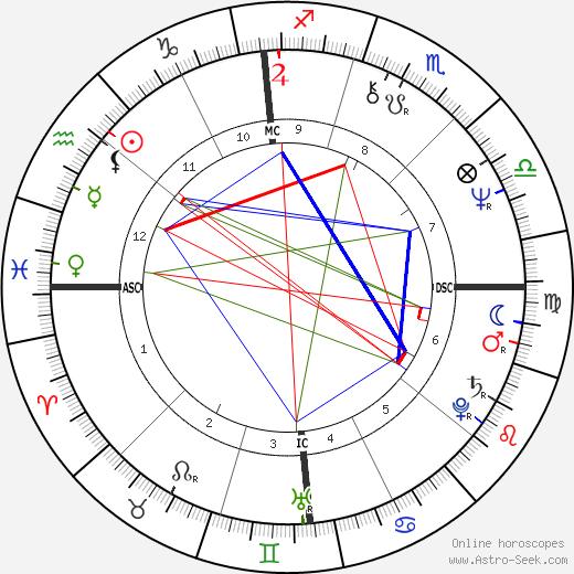 Bobbi-Jo Williams день рождения гороскоп, Bobbi-Jo Williams Натальная карта онлайн