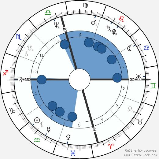 Brenda Boozer wikipedia, horoscope, astrology, instagram