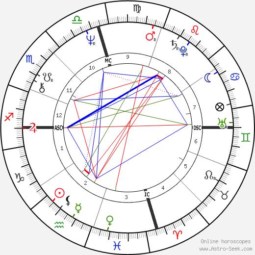 Brenda Boozer день рождения гороскоп, Brenda Boozer Натальная карта онлайн