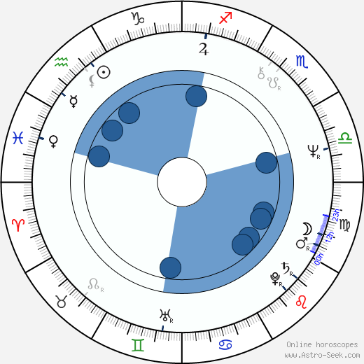 Charles Taylor wikipedia, horoscope, astrology, instagram