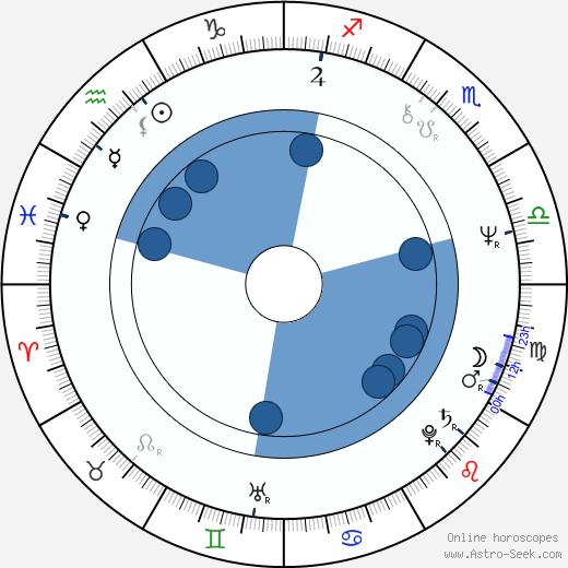 Charles Taylor wikipedia, horoscope, astrology, instagram