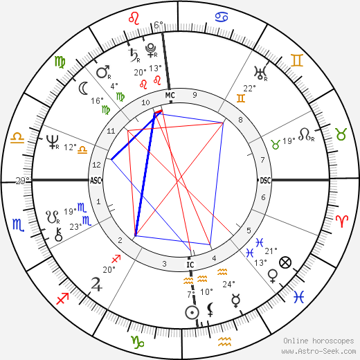 Delia Boccardo birth chart, biography, wikipedia 2019, 2020