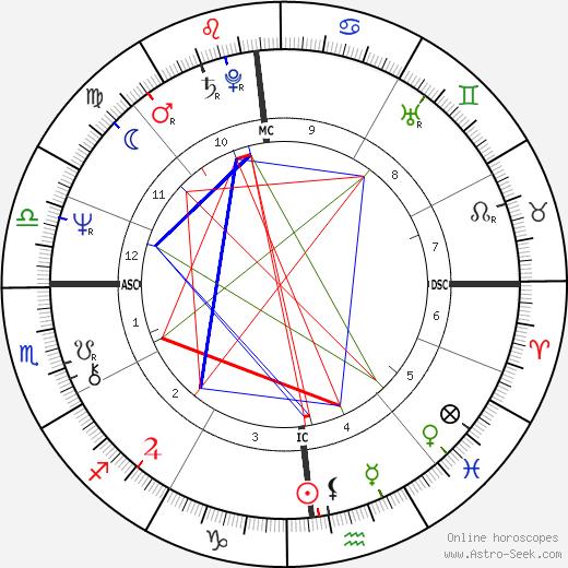 Делия Боккардо Delia Boccardo день рождения гороскоп, Delia Boccardo Натальная карта онлайн