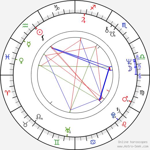 Dušan Tarageľ birth chart, Dušan Tarageľ astro natal horoscope, astrology
