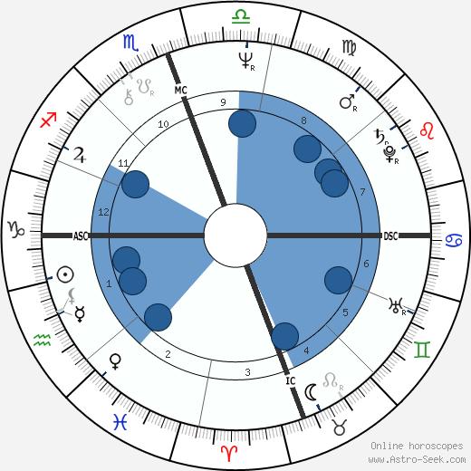 Edwin Rivera wikipedia, horoscope, astrology, instagram