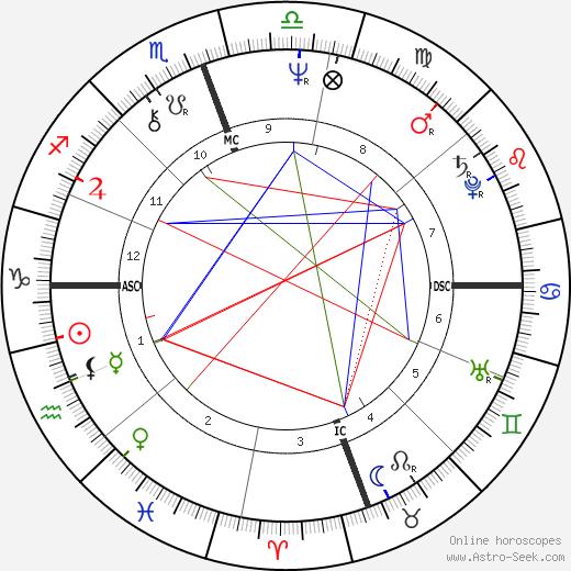 Edwin Rivera день рождения гороскоп, Edwin Rivera Натальная карта онлайн