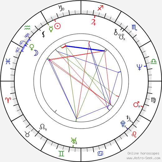 Eva León birth chart, Eva León astro natal horoscope, astrology