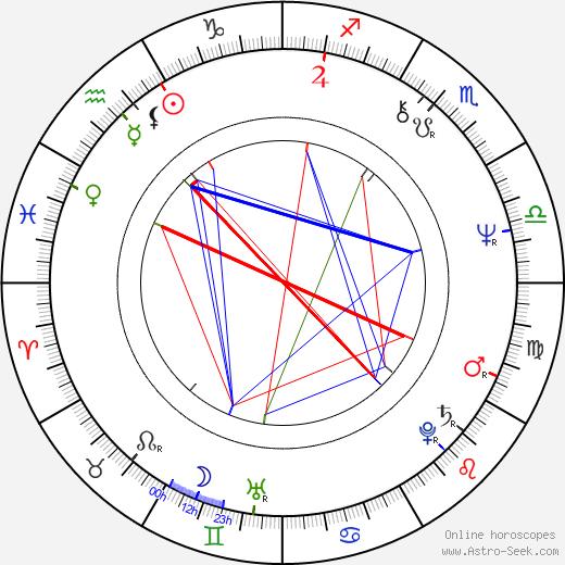 Ewa Kania birth chart, Ewa Kania astro natal horoscope, astrology