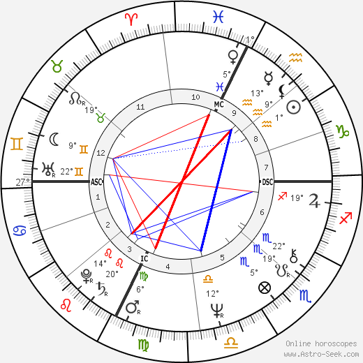 Fabio Mussi birth chart, biography, wikipedia 2019, 2020